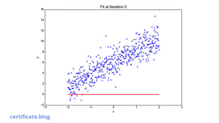 Best YouTube video for Linear Regression