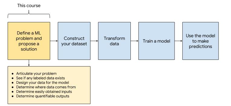 MACHINE LEARNING PROBLEM FRAMING GOOGLE DEVELOPER